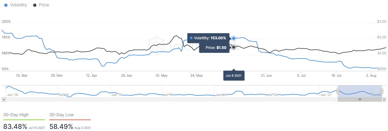 cardano volatility